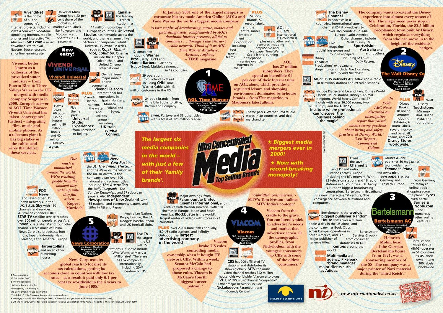 types of multimedia and its platforms